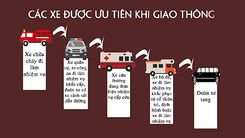 Thứ tự xe ưu tiên khi tham gia giao thông